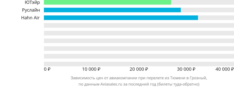 Динамика цен в зависимости от авиакомпании, совершающей перелет из Тюмени в Грозный