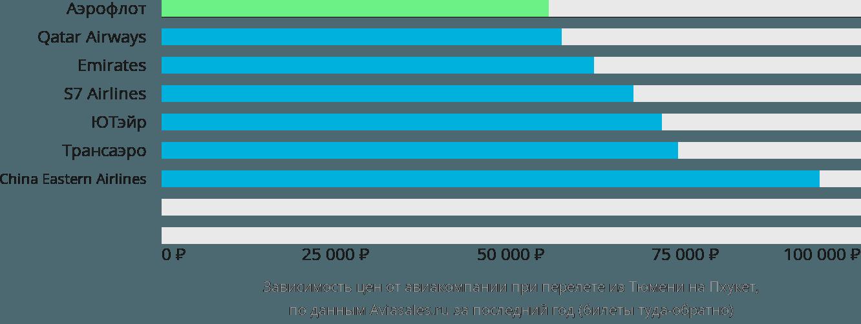 Динамика цен в зависимости от авиакомпании, совершающей перелет из Тюмени на Пхукет