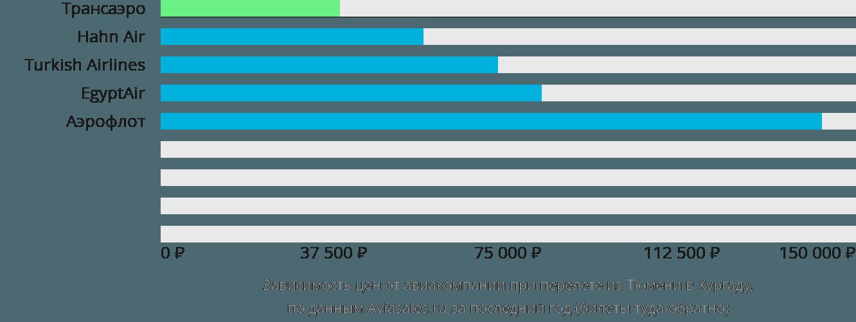Динамика цен в зависимости от авиакомпании, совершающей перелет из Тюмени в Хургаду
