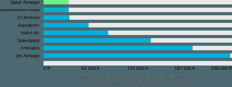 Динамика цен в зависимости от авиакомпании, совершающей перелет из Тюмени в Индию