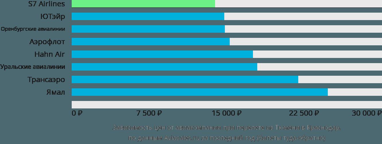 Динамика цен в зависимости от авиакомпании, совершающей перелет из Тюмени в Краснодар