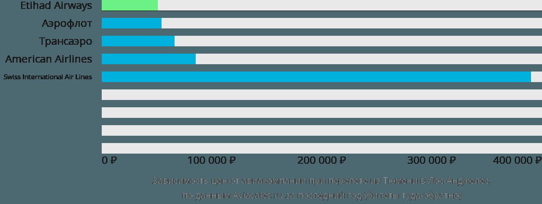 Динамика цен в зависимости от авиакомпании, совершающей перелет из Тюмени в Лос-Анджелес
