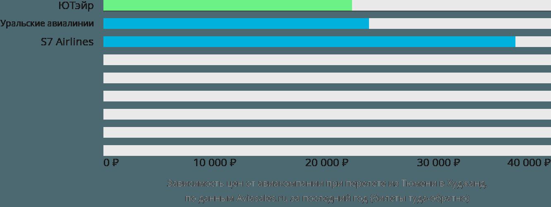 Динамика цен в зависимости от авиакомпании, совершающей перелет из Тюмени в Худжанд