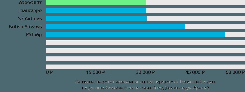 Динамика цен в зависимости от авиакомпании, совершающей перелет из Тюмени в Лондон