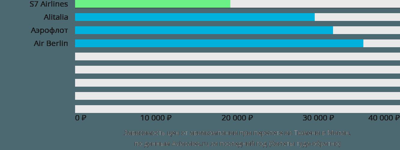 Динамика цен в зависимости от авиакомпании, совершающей перелет из Тюмени в Милан