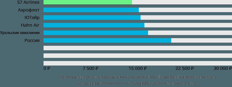 Динамика цен в зависимости от авиакомпании, совершающей перелет из Тюмени в Минеральные воды