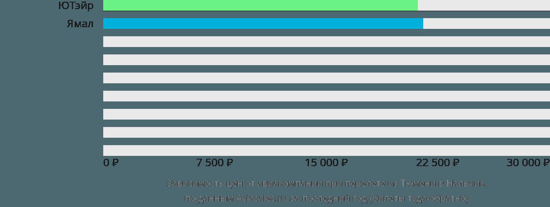 Динамика цен в зависимости от авиакомпании, совершающей перелет из Тюмени в Нальчик
