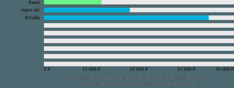 Динамика цен в зависимости от авиакомпании, совершающей перелет из Тюмени в Ноябрьск