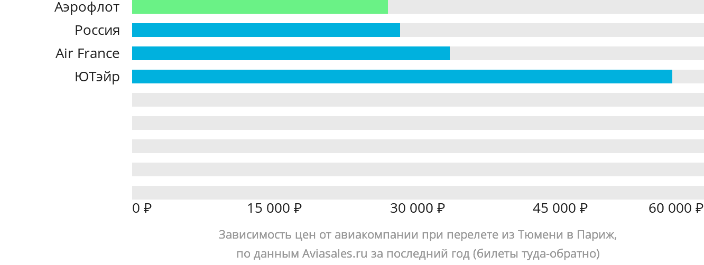 Динамика цен в зависимости от авиакомпании, совершающей перелет из Тюмени в Париж