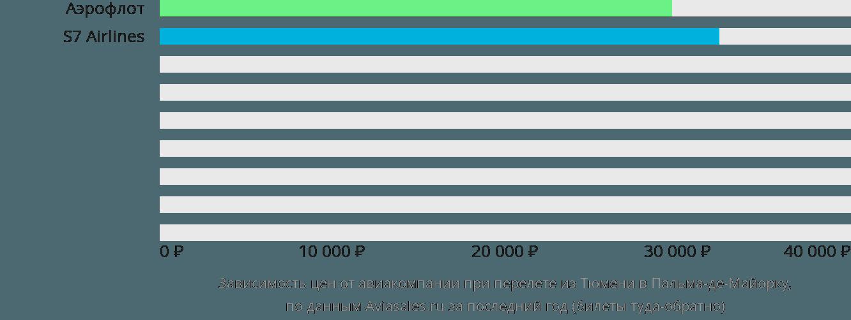 Динамика цен в зависимости от авиакомпании, совершающей перелет из Тюмени в Пальма-де-Майорку