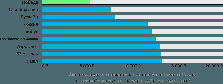 Динамика цен в зависимости от авиакомпании, совершающей перелёт из Тюмени в Россию