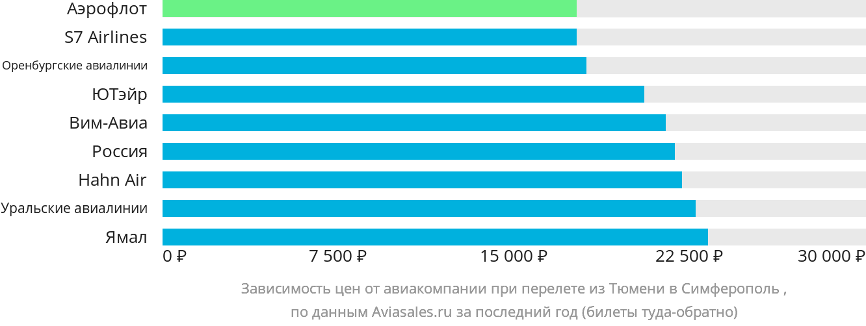 Динамика цен в зависимости от авиакомпании, совершающей перелет из Тюмени в Симферополь (Крым)