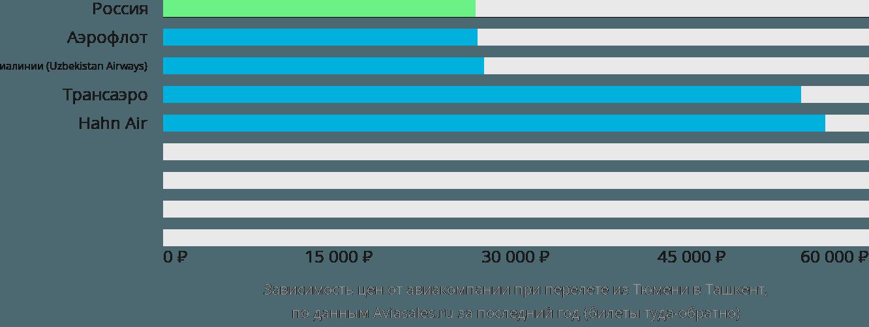 Динамика цен в зависимости от авиакомпании, совершающей перелет из Тюмени в Ташкент