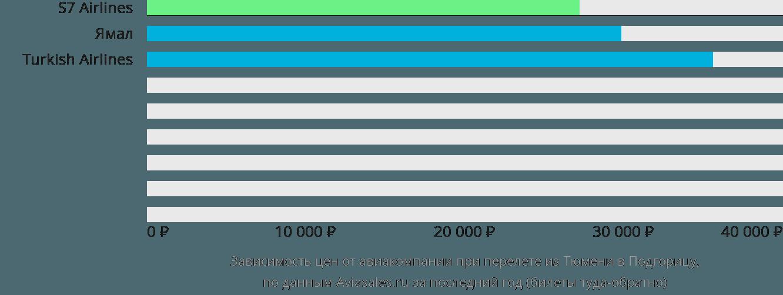 Динамика цен в зависимости от авиакомпании, совершающей перелет из Тюмени в Подгорицу