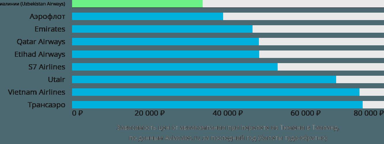Динамика цен в зависимости от авиакомпании, совершающей перелёт из Тюмени в Таиланд
