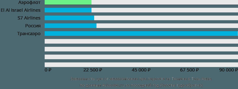 Динамика цен в зависимости от авиакомпании, совершающей перелет из Тюмени в Тель-Авив