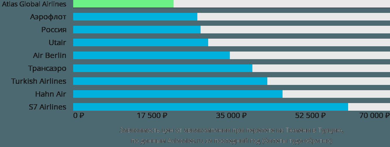 Динамика цен в зависимости от авиакомпании, совершающей перелет из Тюмени в Турцию