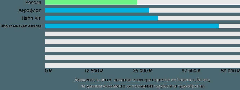 Динамика цен в зависимости от авиакомпании, совершающей перелет из Тюмени в Астану