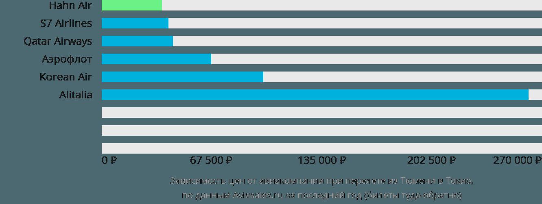 Динамика цен в зависимости от авиакомпании, совершающей перелет из Тюмени в Токио