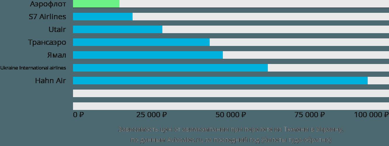 Динамика цен в зависимости от авиакомпании, совершающей перелет из Тюмени в Украину