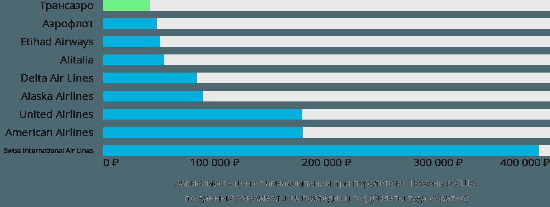 Динамика цен в зависимости от авиакомпании, совершающей перелет из Тюмени в США