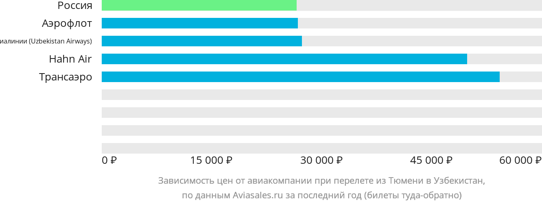 Динамика цен в зависимости от авиакомпании, совершающей перелет из Тюмени в Узбекистан