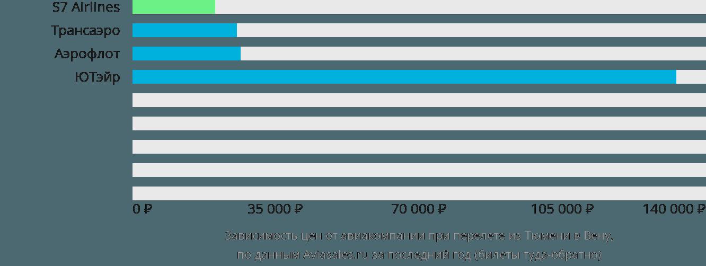 Динамика цен в зависимости от авиакомпании, совершающей перелет из Тюмени в Вену