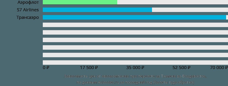 Динамика цен в зависимости от авиакомпании, совершающей перелет из Тюмени во Владивосток