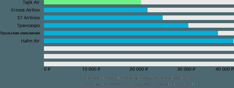 Динамика цен в зависимости от авиакомпании, совершающей перелет из Куляба