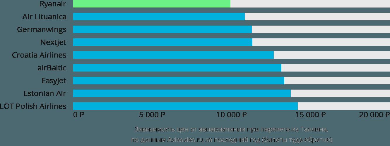 Динамика цен в зависимости от авиакомпании, совершающей перелет из Таллина