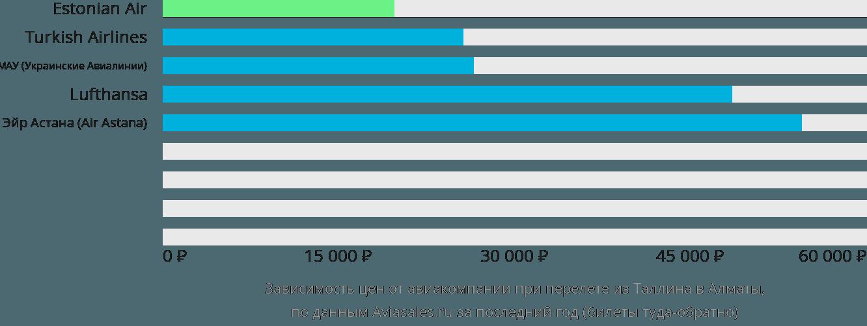 Динамика цен в зависимости от авиакомпании, совершающей перелет из Таллина в Алматы