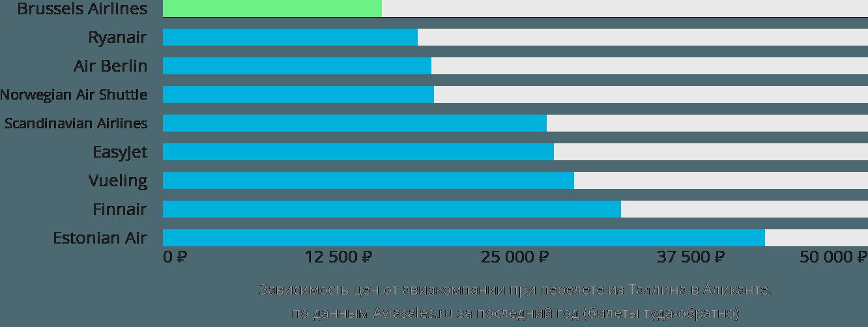 Динамика цен в зависимости от авиакомпании, совершающей перелет из Таллина в Аликанте