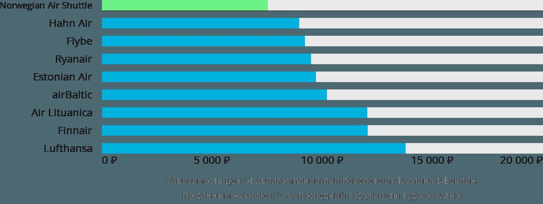 Динамика цен в зависимости от авиакомпании, совершающей перелет из Таллина в Берлин