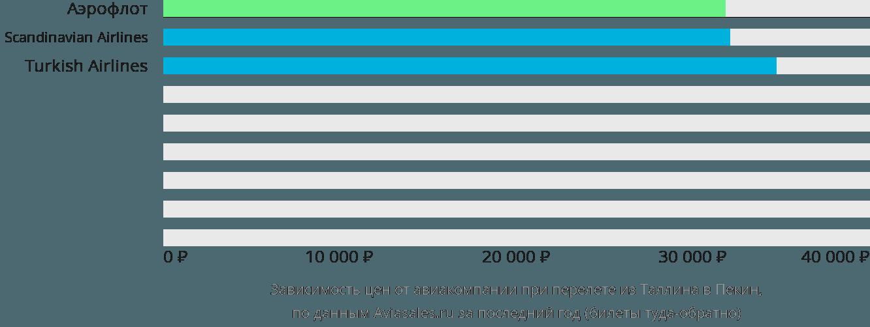 Динамика цен в зависимости от авиакомпании, совершающей перелет из Таллина в Пекин