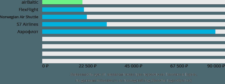 Динамика цен в зависимости от авиакомпании, совершающей перелет из Таллина в Бургас