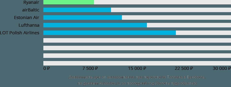 Динамика цен в зависимости от авиакомпании, совершающей перелет из Таллина в Брюссель