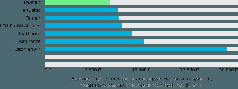 Динамика цен в зависимости от авиакомпании, совершающей перелет из Таллина в Будапешт