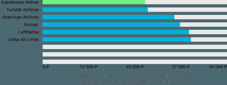Динамика цен в зависимости от авиакомпании, совершающей перелет из Таллина в Чикаго