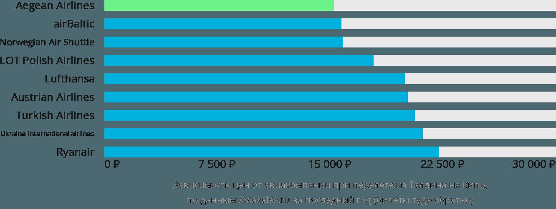 Динамика цен в зависимости от авиакомпании, совершающей перелет из Таллина на Кипр