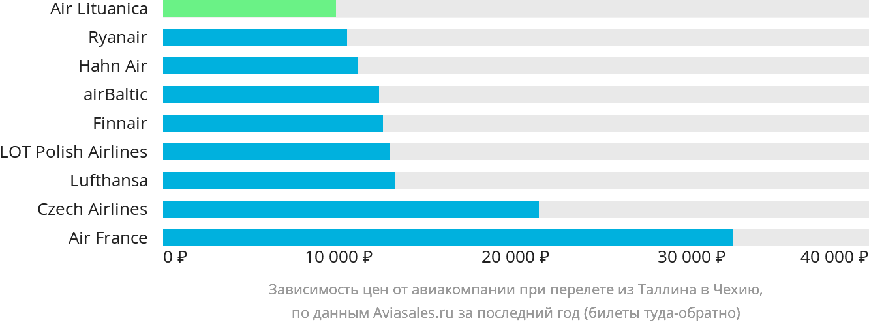 Динамика цен в зависимости от авиакомпании, совершающей перелет из Таллина в Чехию