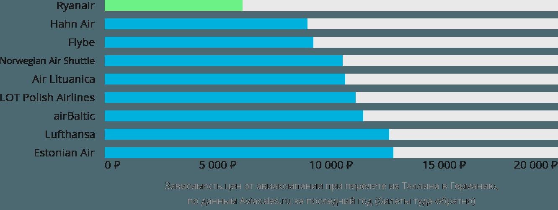 Динамика цен в зависимости от авиакомпании, совершающей перелёт из Таллина в Германию
