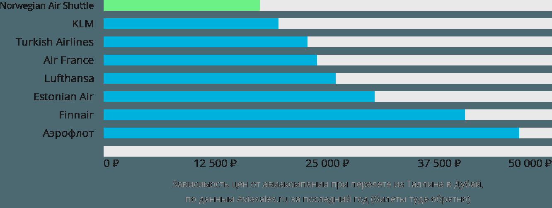 Динамика цен в зависимости от авиакомпании, совершающей перелет из Таллина в Дубай