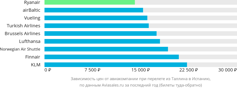 Динамика цен в зависимости от авиакомпании, совершающей перелет из Таллина в Испанию