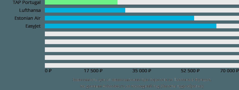 Динамика цен в зависимости от авиакомпании, совершающей перелет из Таллина в Фуншал