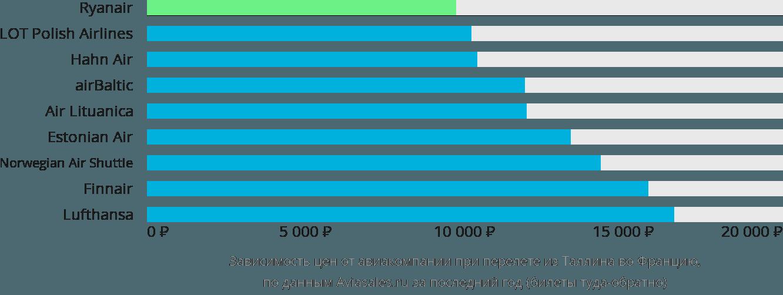 Динамика цен в зависимости от авиакомпании, совершающей перелет из Таллина во Францию