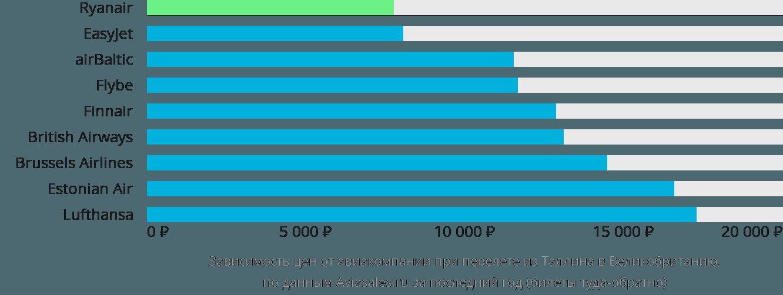 Динамика цен в зависимости от авиакомпании, совершающей перелёт из Таллина в Великобританию