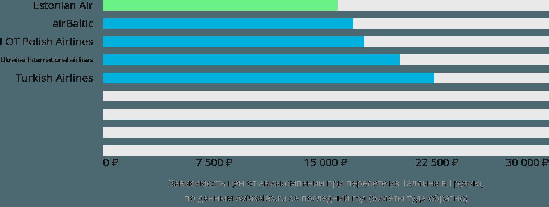 Динамика цен в зависимости от авиакомпании, совершающей перелет из Таллина в Грузию