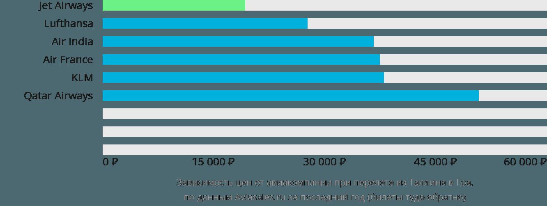 Динамика цен в зависимости от авиакомпании, совершающей перелет из Таллина в Гоа