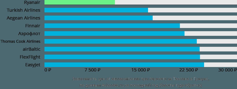 Динамика цен в зависимости от авиакомпании, совершающей перелет из Таллина в Грецию