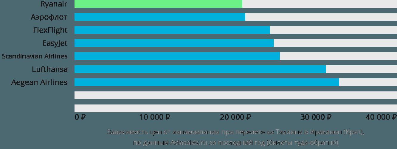 Динамика цен в зависимости от авиакомпании, совершающей перелет из Таллина в Ираклион (Крит)